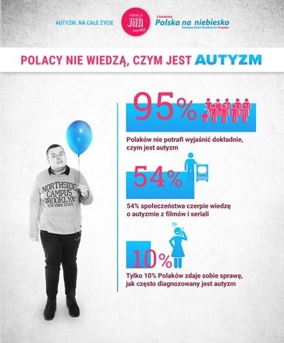 Fundacja Jim - Polska na niebiesko